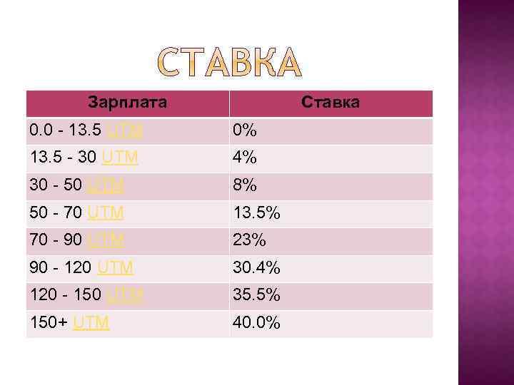 Зарплата Ставка 0. 0 - 13. 5 UTM 0% 13. 5 - 30 UTM