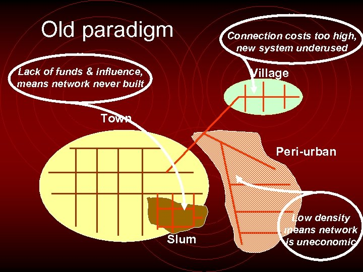 Old paradigm Lack of funds & influence, means network never built Connection costs too