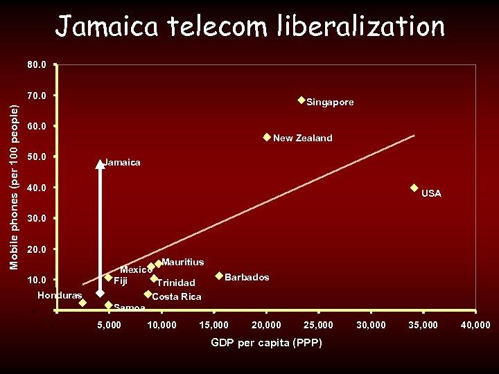 Jamaica telecom liberalization 80. 0 Mobile phones (per 100 people) 70. 0 Singapore 60.