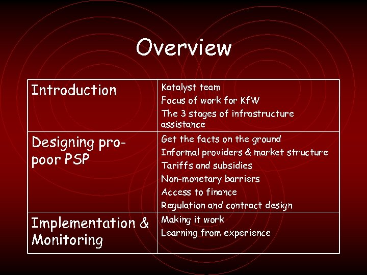 Overview Introduction Katalyst team Focus of work for Kf. W The 3 stages of