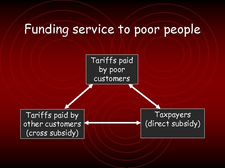 Funding service to poor people Tariffs paid by poor customers Tariffs paid by other