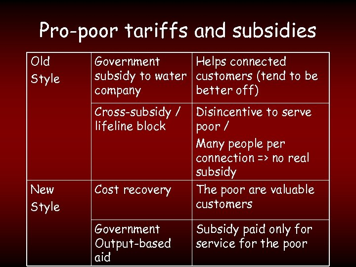 Pro-poor tariffs and subsidies Old Style Government Helps connected subsidy to water customers (tend