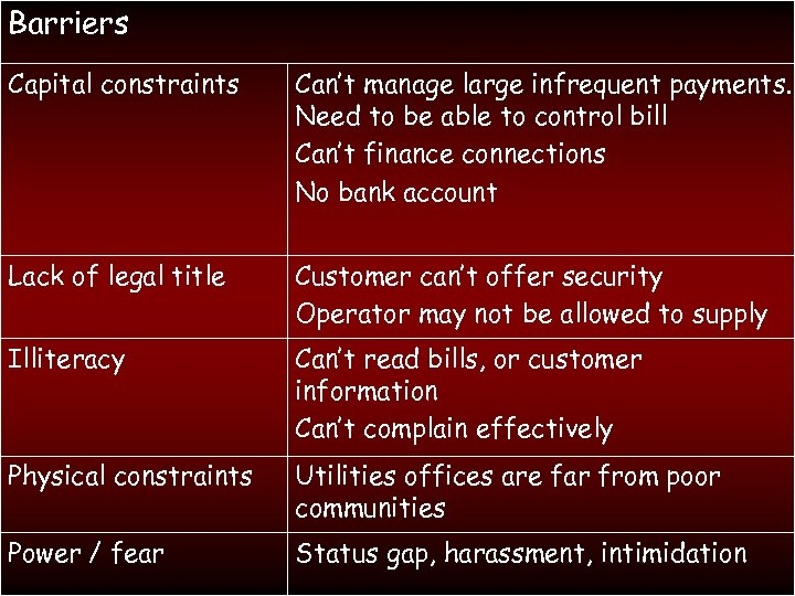 Barriers Capital constraints Can't manage large infrequent payments. Need to be able to control
