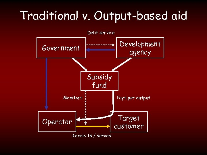 Traditional v. Output-based aid Debt service Development agency Government Subsidy fund Monitors Pays per