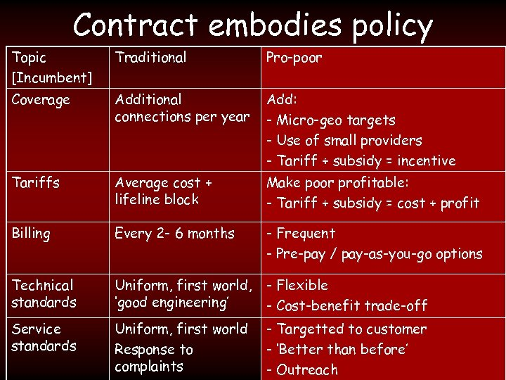 Contract embodies policy Topic [Incumbent] Traditional Pro-poor Coverage Additional connections per year Add: -