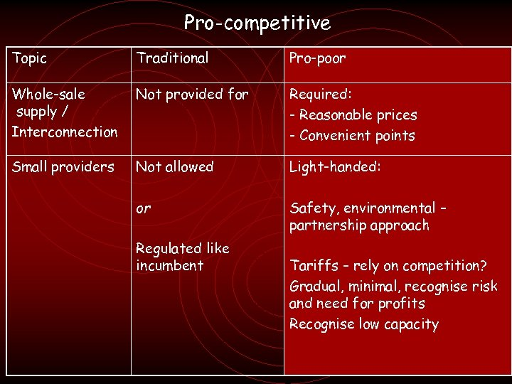 Pro-competitive Topic Traditional Pro-poor Whole-sale supply / Interconnection Not provided for Required: - Reasonable