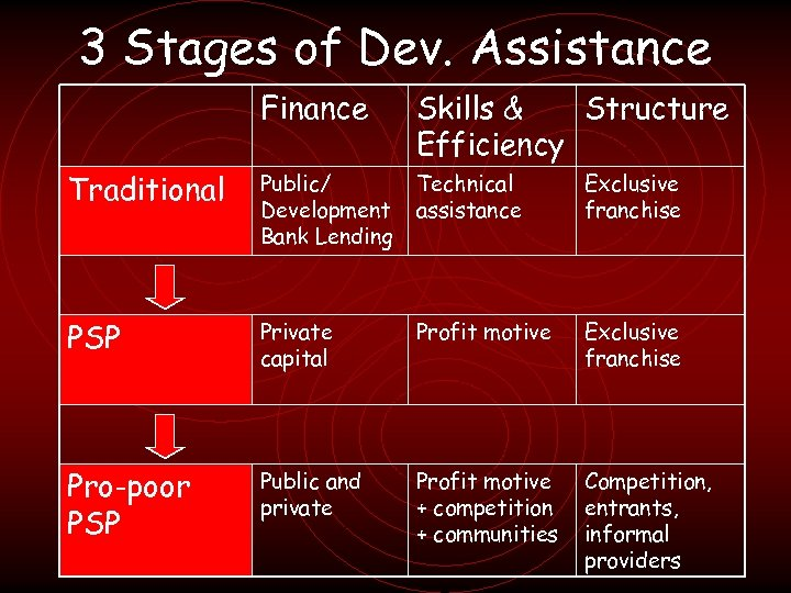 3 Stages of Dev. Assistance Finance Skills & Structure Efficiency Traditional Public/ Development Bank