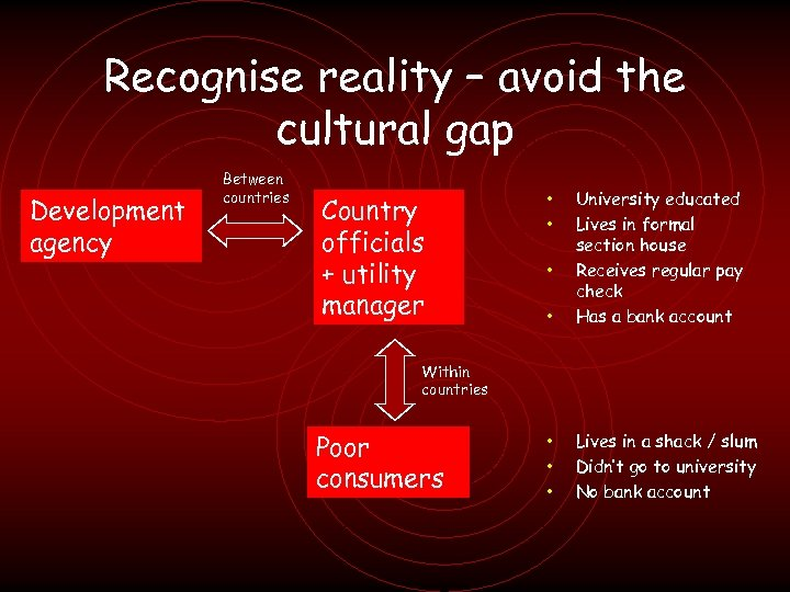 Recognise reality – avoid the cultural gap Development agency Between countries Country officials +