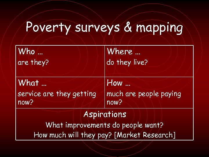 Poverty surveys & mapping Who … Where … are they? do they live? What
