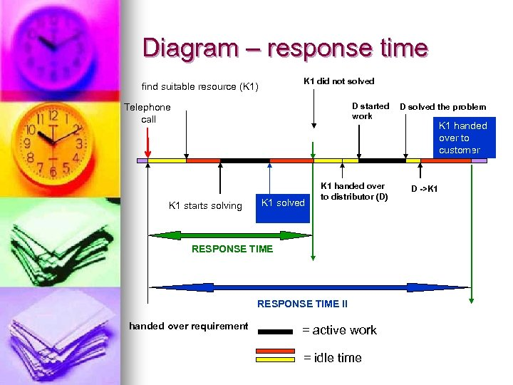Diagram – response time K 1 did not solved find suitable resource (K 1)