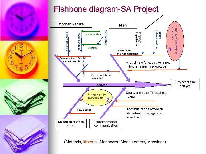 Fishbone diagram-SA Project Men Traíning underestimation Storms Language imperfection Bad weather Power blackout Intenet