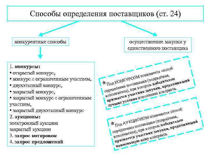Способы определения поставщиков (ст. 24) конкурентные способы 1. конкурсы: • открытый конкурс, • конкурс