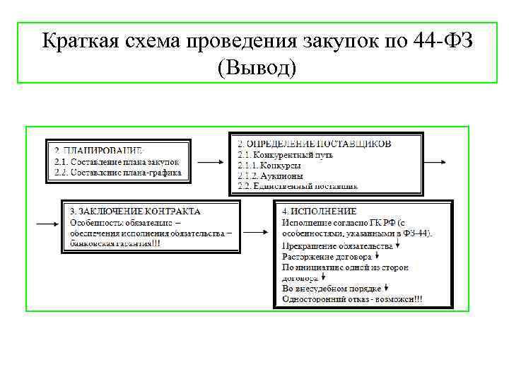 Краткая схема проведения закупок по 44 -ФЗ (Вывод)