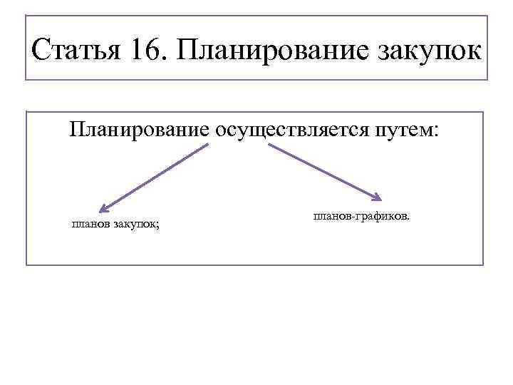 Статья 16. Планирование закупок Планирование осуществляется путем: планов закупок; планов-графиков.