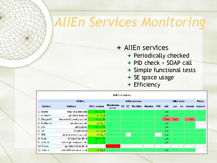 Ali. En Services Monitoring Ali. En services Periodically checked PID check + SOAP call