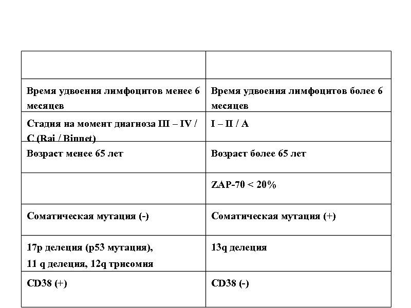 Время удвоения лимфоцитов менее 6 месяцев Время удвоения лимфоцитов более 6 месяцев Стадия на