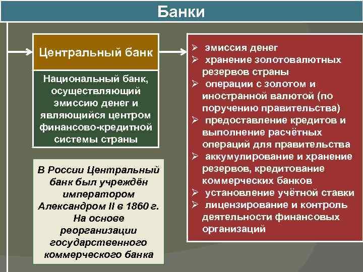 Банки Центральный банк Национальный банк, осуществляющий эмиссию денег и являющийся центром финансово-кредитной системы страны