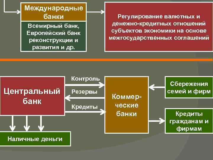 Международные банки Всемирный банк, Европейский банк реконструкции и развития и др. Регулирование валютных и