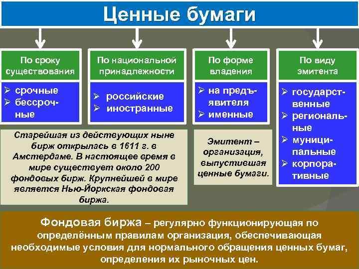 Ценные бумаги По сроку существования Ø срочные Ø бессрочные По национальной принадлежности Ø российские