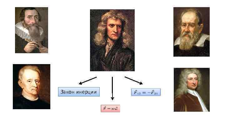Закон инерции