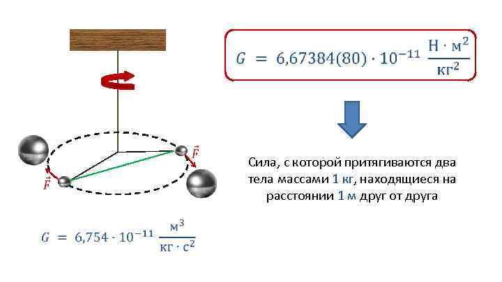 Сила, с которой притягиваются два тела массами 1 кг, находящиеся на расстоянии 1