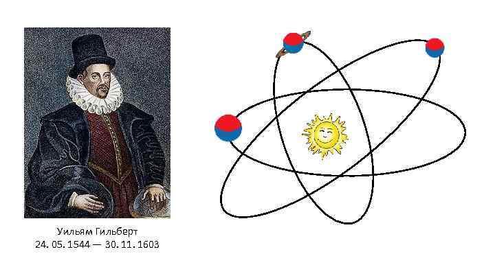 Уильям Гильберт 24. 05. 1544 — 30. 11. 1603