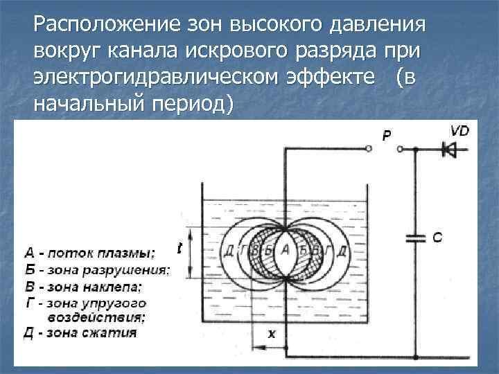 Расположение зон высокого давления вокруг канала искрового разряда при электрогидравлическом эффекте (в начальный период)