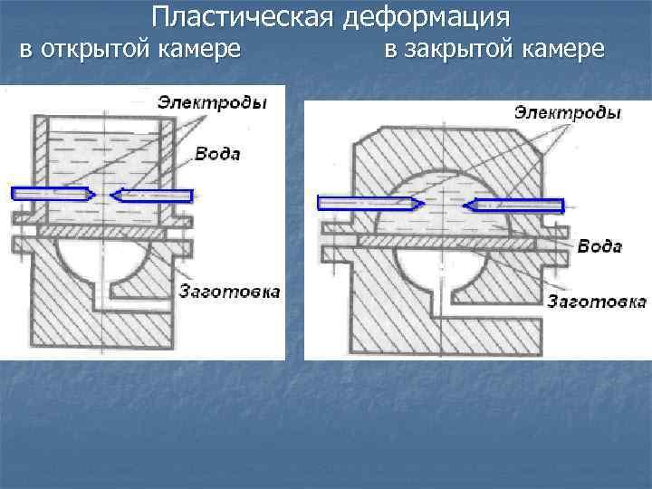 Пластическая деформация в открытой камере в закрытой камере