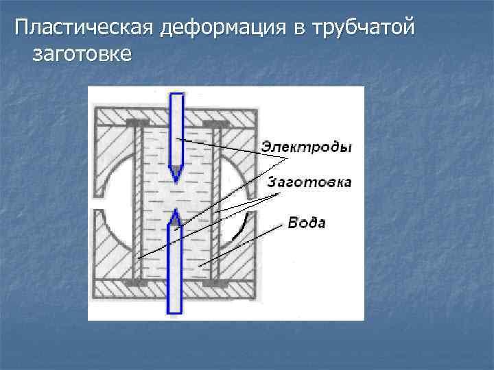 Пластическая деформация в трубчатой заготовке
