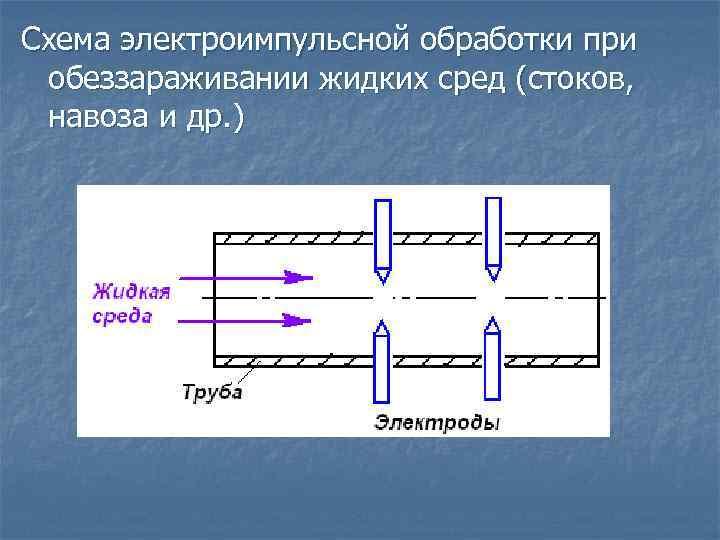 Схема электроимпульсной обработки при обеззараживании жидких сред (стоков, навоза и др. )