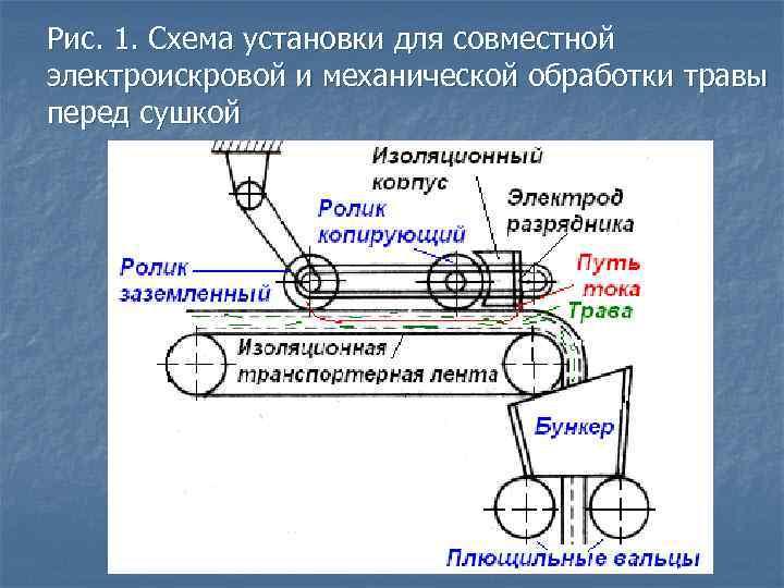 Рис. 1. Схема установки для совместной электроискровой и механической обработки травы перед сушкой