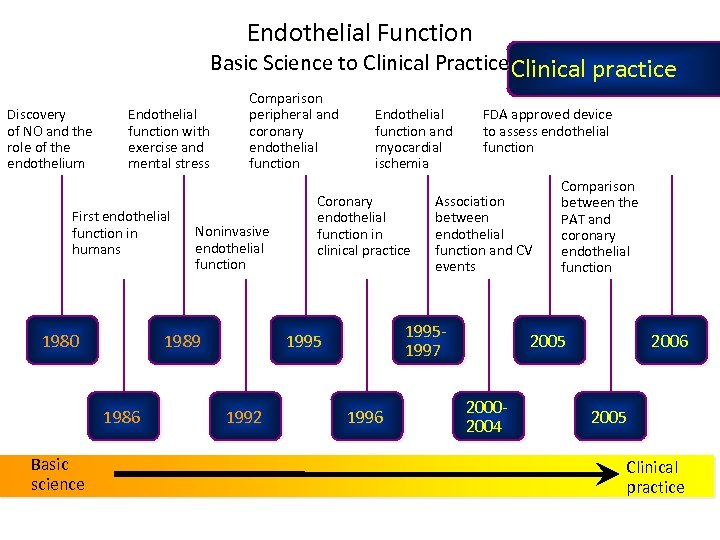 Endothelial Function Basic Science to Clinical Practice Clinical practice Discovery of NO and the