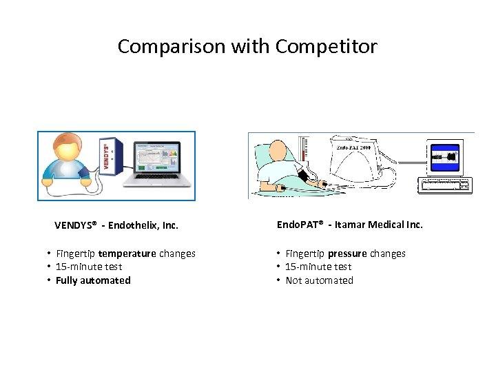 Comparison with Competitor VENDYS® - Endothelix, Inc. • Fingertip temperature changes • 15 -minute