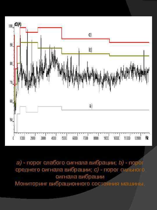 а) - порог слабого сигнала вибрации; b) - порог среднего сигнала вибрации; c) -
