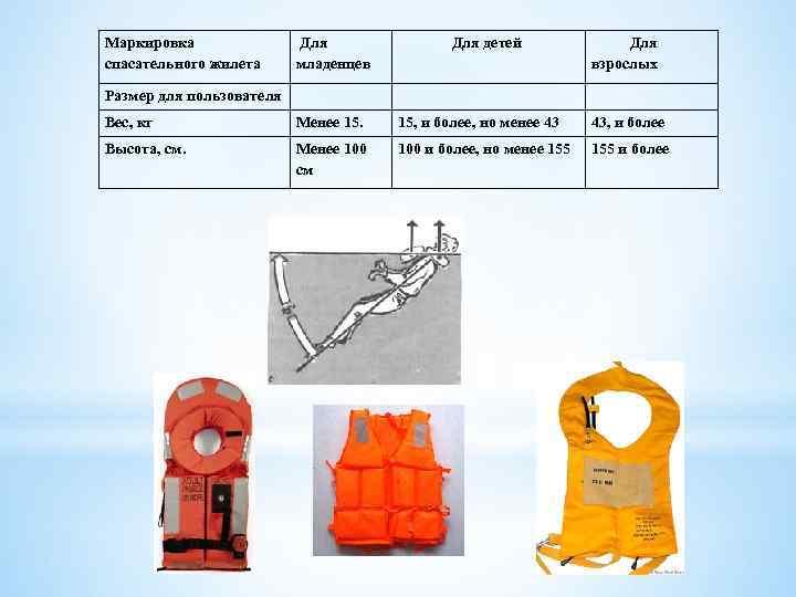 Маркировка спасательного жилета Для младенцев Для детей Для взрослых Размер для пользователя Вес, кг