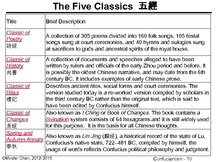The Five Classics 五經 Title Classic of Poetry 詩經 Classic of History 尚書 Classic