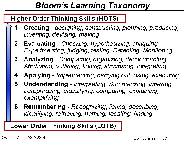 Bloom's Learning Taxonomy Higher Order Thinking Skills (HOTS) 1. Creating - designing, constructing, planning,
