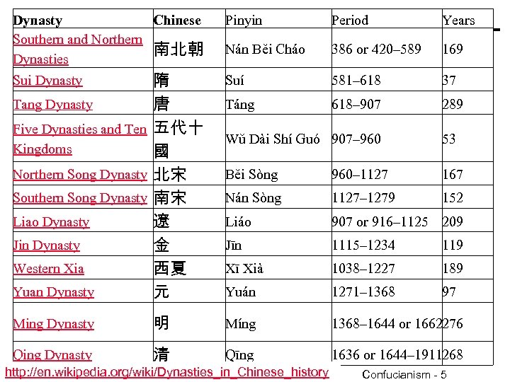 Dynasty Chinese Southern and Northern 南北朝 Dynasties Pinyin Period Years Nán Běi Cháo 386