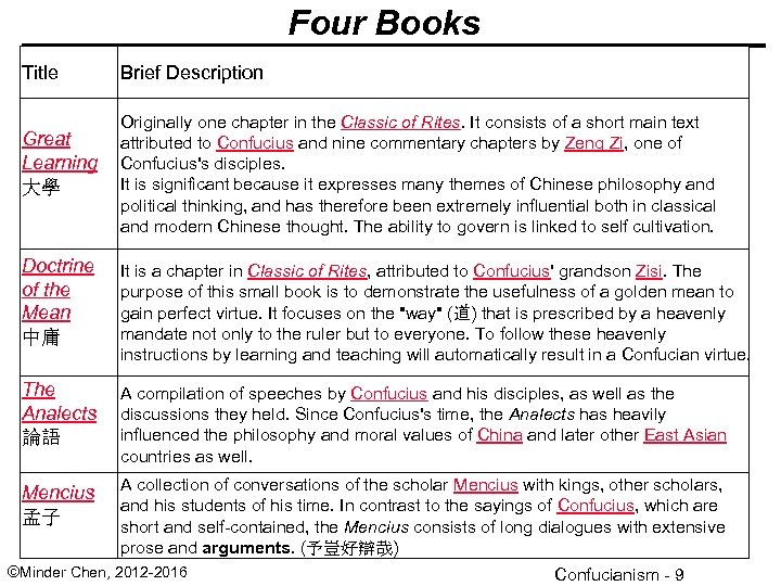 Four Books Title Great Learning 大學 Brief Description Originally one chapter in the Classic