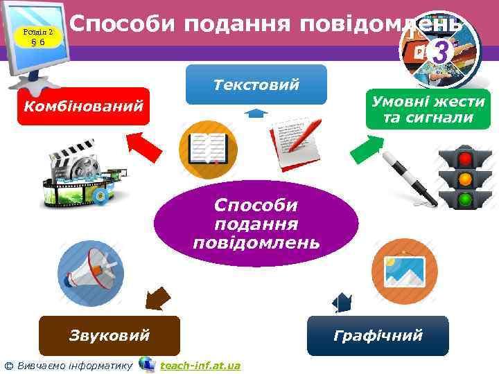 Розділ 2 § 6 Способи подання повідомлень 3 Текстовий Комбінований Умовні жести та сигнали