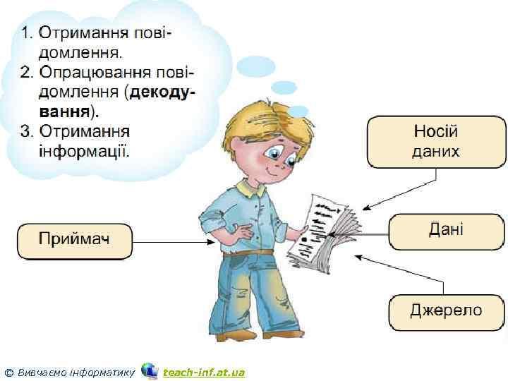 Розділ 2 § 6 © Вивчаємо інформатику 3 teach inf. at. ua
