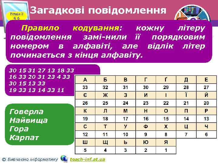 Розділ 2 § 6 Загадкові повідомлення 3 Правило кодування: кожну літеру повідомлення замі нили