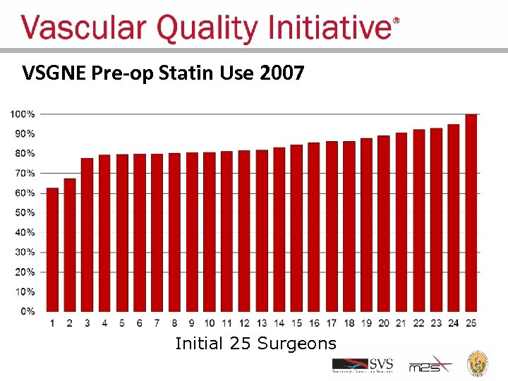 VSGNE Pre-op Statin Use 2007 Initial 25 Surgeons