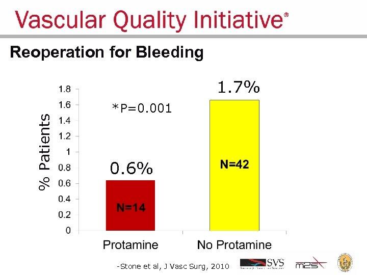 Reoperation for Bleeding % Patients 1. 7% *P=0. 001 0. 6% -Stone et al,