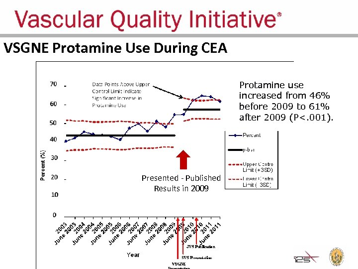 VSGNE Protamine Use During CEA Protamine use increased from 46% before 2009 to 61%