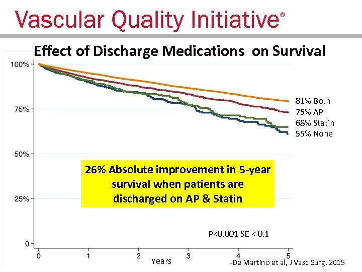 Effect of Discharge Medications on Survival 81% Both 75% AP 68% Statin 55% None