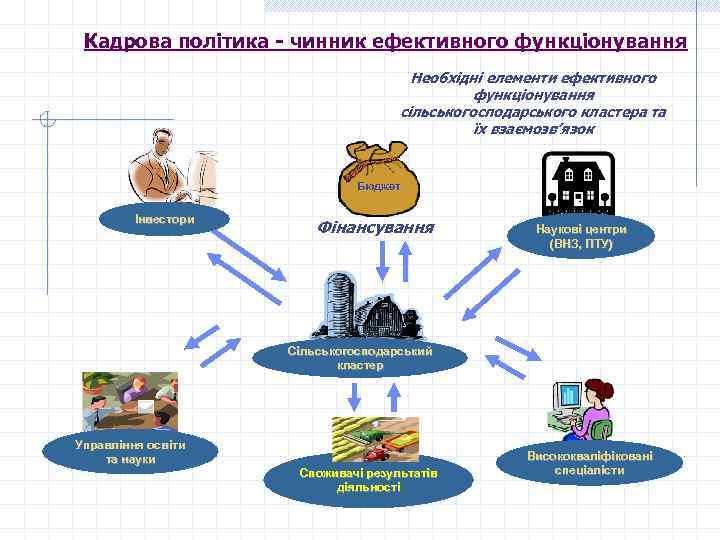 Кадрова політика - чинник ефективного функціонування Необхідні елементи ефективного функціонування сільськогосподарського кластера та їх