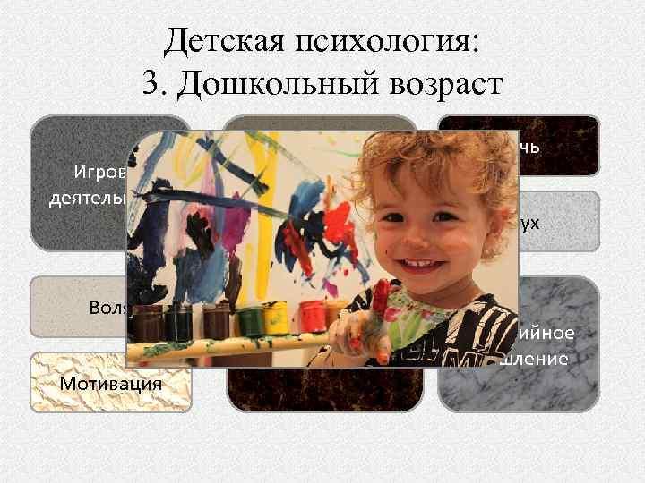 Детская психология: 3. Дошкольный возраст Игровая деятельность Воля Мотивация Чувствительность к оценке взрослых Психополовая