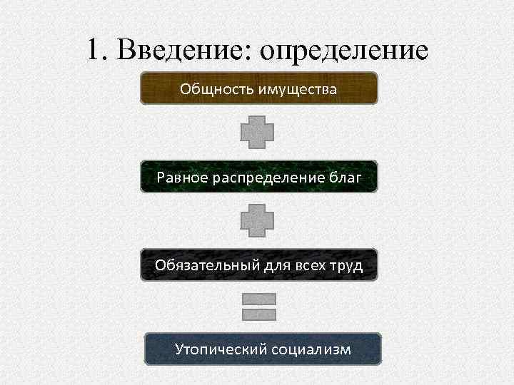 1. Введение: определение Общность имущества Равное распределение благ Обязательный для всех труд Утопический социализм