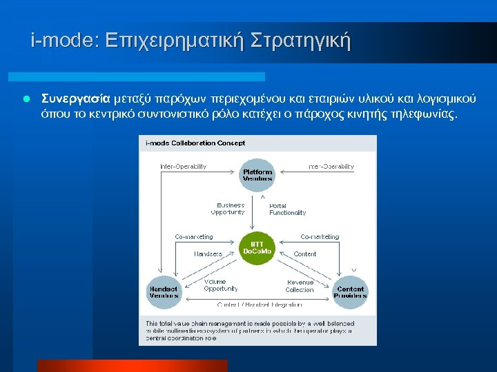 i-mode: Επιχειρηματική Στρατηγική l Συνεργασία μεταξύ παρόχων περιεχομένου και εταιριών υλικού και λογισμικού όπου
